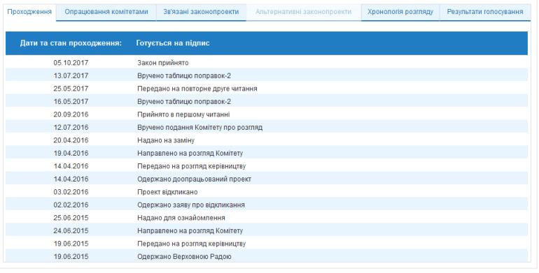"""ВРУ наконец приняла """"Закон об основах кибербезопасности Украины"""" (№2126а), впервые поданный на рассмотрение еще в 2015 году"""
