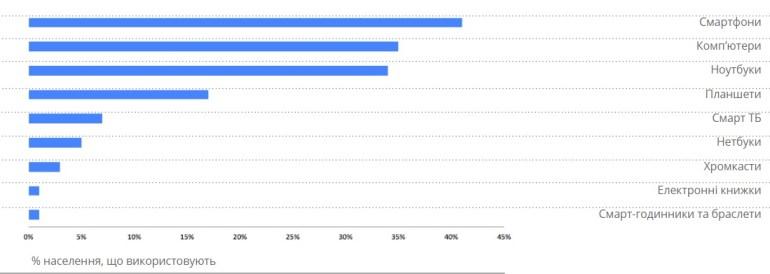 Google рассказал о поведении украинского интернет-пользователя: 66% населения в онлайне (48% ежедневно), 41% с помощью смартфона, на каждого приходится 1,4 подключенных устройств