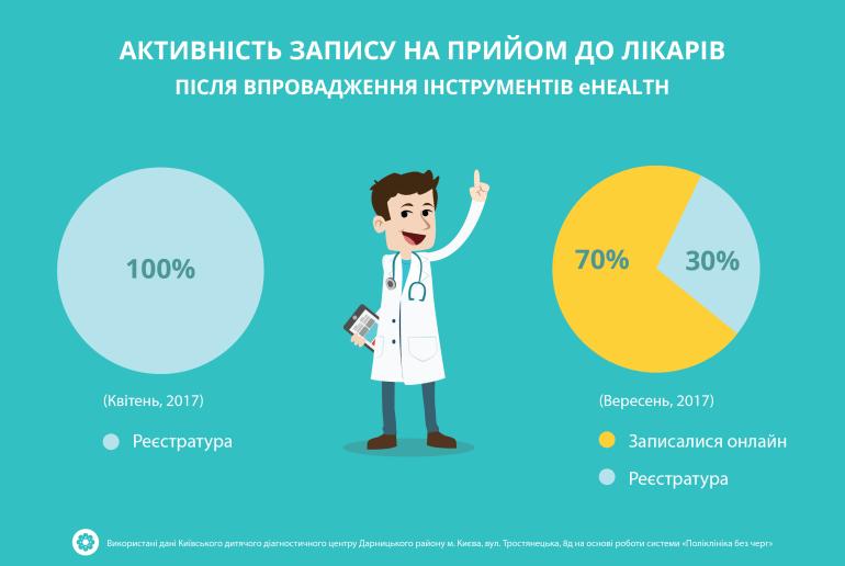 """""""Поликлиника без очередей"""": За год в пилотном учреждении в Киеве на прием записалось 42690 пациентов, 44% посетителей перешли на онлайн-запись, но только 16% предупреждают об отмене запланированного приема"""