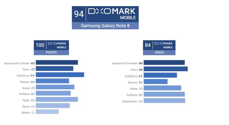 «Лучший смартфон для съемок с зумом»: Samsung Galaxy Note8 первым заработал у DxOMark максимальные 100 баллов за качество фото