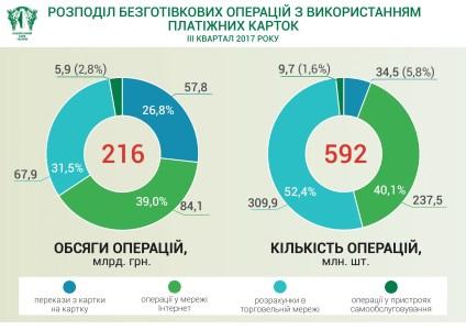 НБУ: Безналичные расчеты в третьем квартале снова выросли, больше всего платят в онлайне (84 млрд грн), а чаще всего — в торговых сетях (310 млн транзакций)