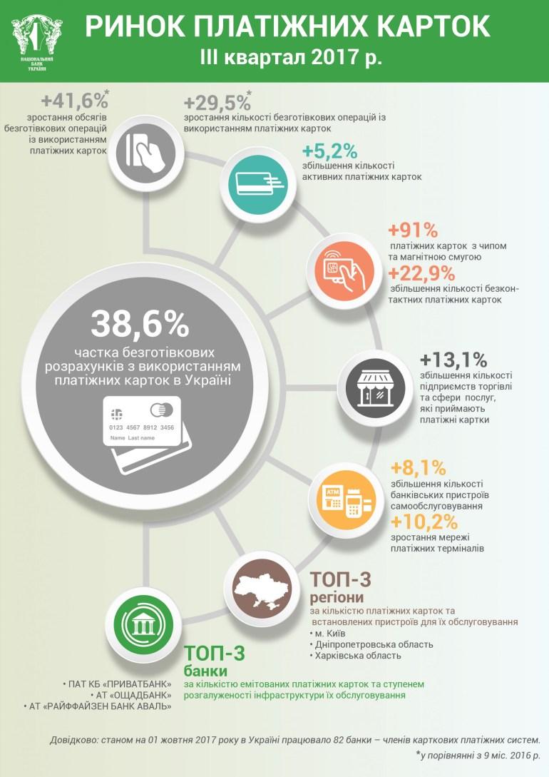 НБУ: Безналичные расчеты в третьем квартале снова выросли, больше всего платят в онлайне (84 млрд грн), а чаще всего - в торговых сетях (310 млн транзакций)