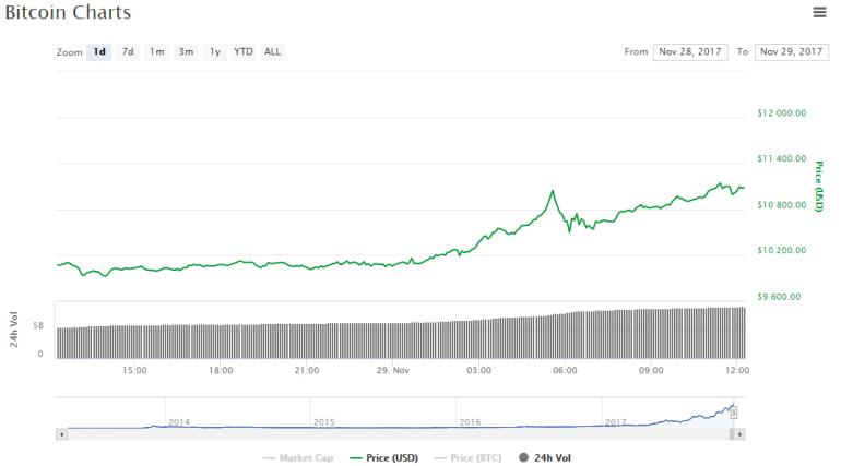Курс Bitcoin всего за сутки вырос более чем на $1000 и превысил $11000