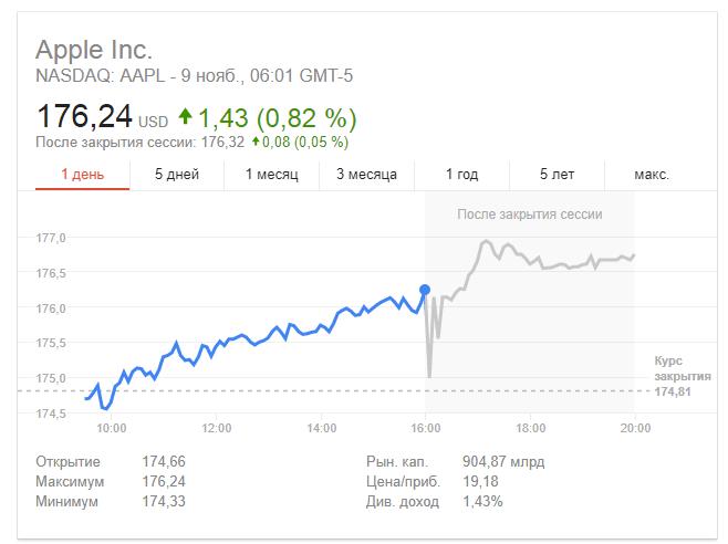Рыночная капитализация Apple превысила $900 млрд
