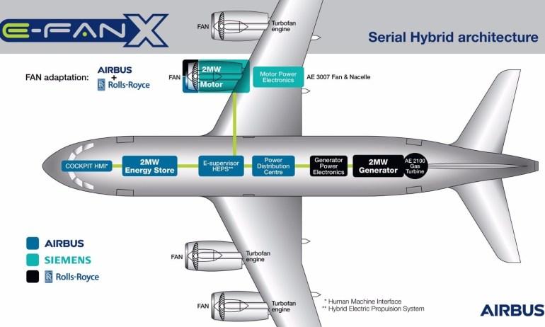 Airbus, Rolls-Royce и Siemens объединились для создания гибридного самолета E-Fan X
