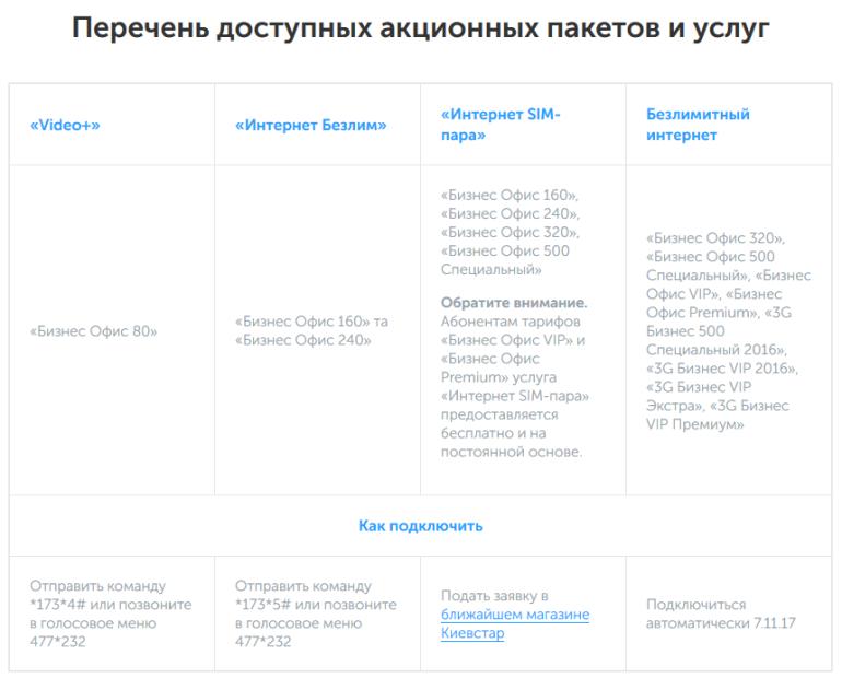 """К 20-летнему юбилею """"Киевстар"""" запустил акцию для бизнес-абонентов с безлимитным 3G-интернетом, видеосервисами и другими предложениями"""
