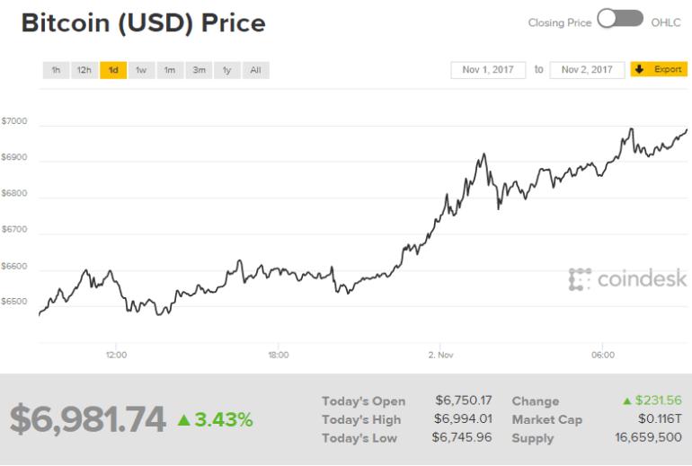 Курс Bitcoin достиг $7000