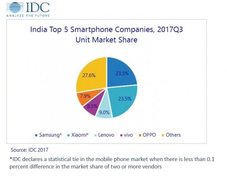 Xiaomi установила рекорд продаж смартфонов в День холостяка и догнала Samsung на рынке Индии