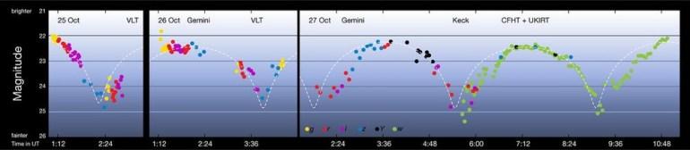 «Неожиданный гость»: В Солнечной системе впервые обнаружили межзвездный астероид. И он очень необычный