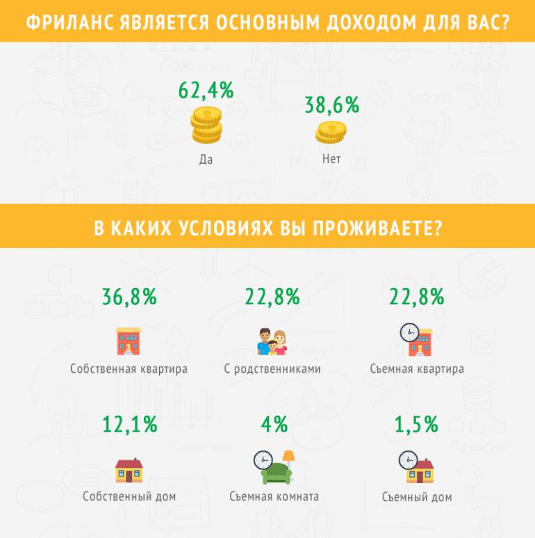 Портрет украинского фрилансера 2017 года по версии сервиса Freelancehunt [инфографика]