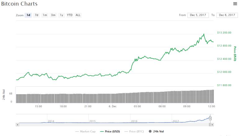 ОБНОВЛЕНО: Стоимость Bitcoin установила очередной рекорд, преодолев рубеж в $12 тыс., а затем - и $13 тыс.