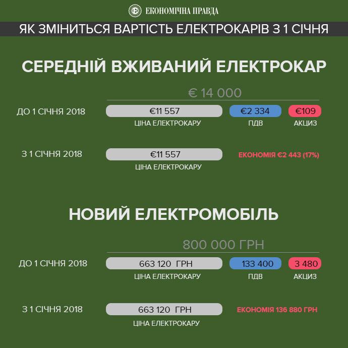 Насколько подешевеют электромобили в Украине в 2018 году - оптимистичный и пессимистичный вариант расчета стоимости