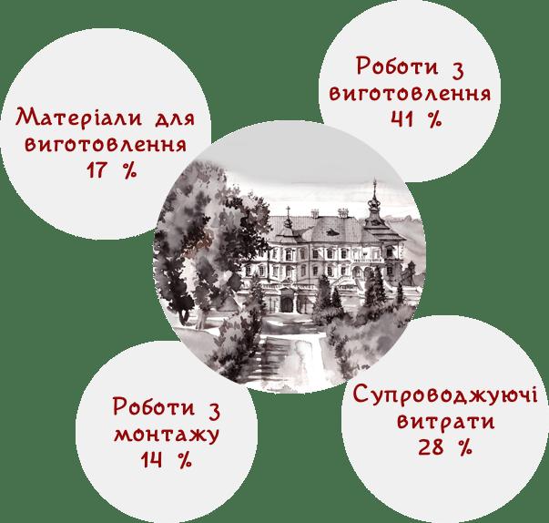 «Краудфандинг спасает старинные замки»: На украинской площадке Na Starte собирают на восстановление Подгорецкого замка (уже собрано 95% суммы)