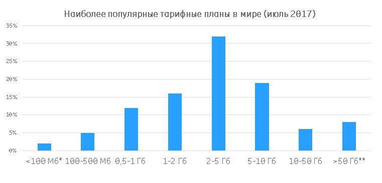 Ericsson Mobility Report:  Украинские абоненты постепенно переходят на тарифы с большим объемом трафика - 30% выбирают пакеты на 2-5 ГБ (но 40% все еще остаются с минимумом трафика)