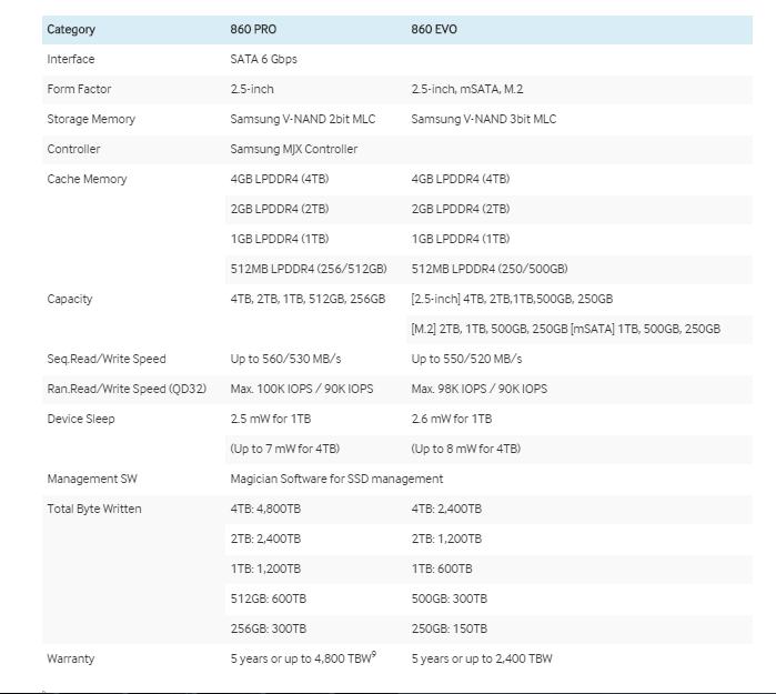 Представлены потребительские SSD Samsung 860 Evo и 860 Pro