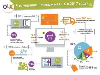 «Велосипеды, одежда и iPhone»: Рейтинг поисковых запросов на OLX в 2017 году с компьютеров, а также Android и iOS-смартфонов [инфографика]