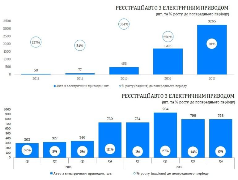 В 2017 году в Украине зарегистрировали 3265 электромобилей, что почти вдвое больше показателей предыдущего года [инфографика]