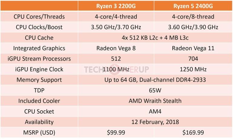 AMD раскрыла характеристики и цены APU Ryzen 2000G Raven Ridge с GPU Radeon Vega