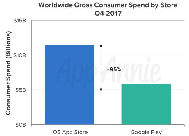 App Annie: В 4 квартале 2017 года из Google Play загрузили 19 млрд приложений (на 145% больше, чем из App Store), но владельцы iPhone потратили на софт в два раза больше денег ($11,5 млрд против $6 млрд)