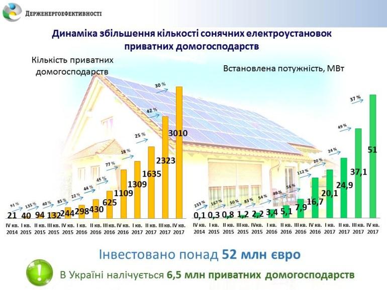 Госэнергоэффективности: За прошедший год количество домашних СЭС в Украине выросло втрое