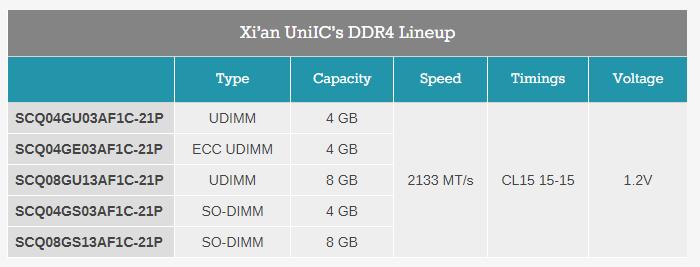 Xi'an UniIC Semiconductors первой среди китайских производителей начинает продажи чипов и модулей памяти DDR4