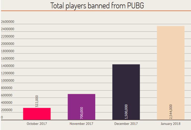 В PlayerUnknown's Battlegrounds забанили 1 млн читеров только за январь 2018 года, вышедший сегодня античит-патч должен решить проблему [бонус - инфографика-статистика Early Access]