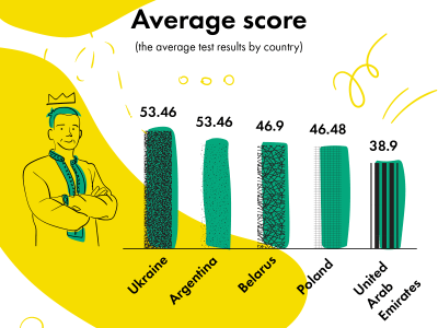 Украинские программисты — одни из самых умных и усидчивых в мире по данным платформы тестирования навыков Skillotron