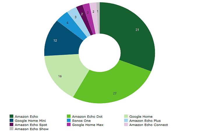 Amazon контролирует больше половины рынка умных колонок
