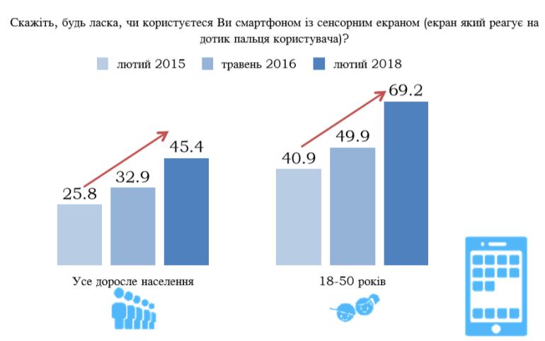 Исследование: 45% всех взрослых жителей Украины уже пользуются смартфонами, а к 2020 году их проникновение возрастет до 70% [инфографика]