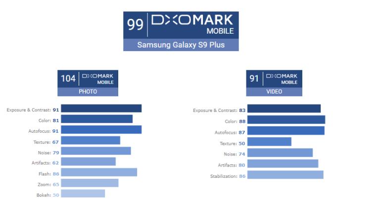 Специалисты DxOMark назвали Samsung Galaxy S9+ лучшим камерофоном на рынке, поставив ему рекордные 104 балла за качество фото