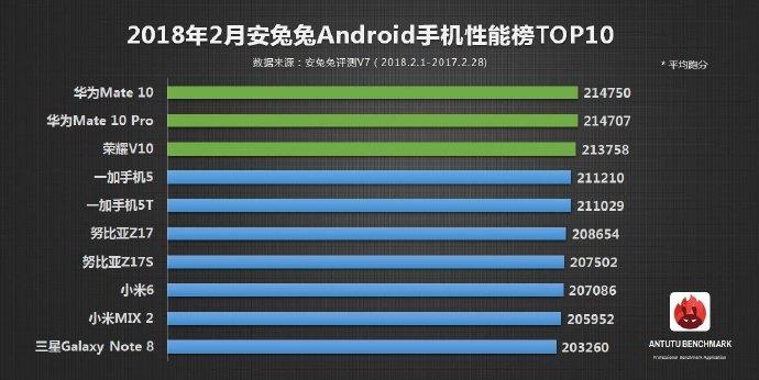 В рейтинге самых производительных смартфонов на Android по версии AnTuTu первые три места занимают смартфоны Huawei