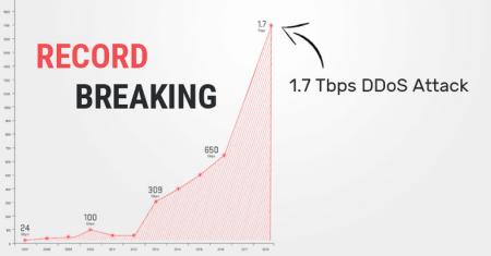 «Началась эра терабитных DDoS-атак»: Arbor Networks зафиксировала самую мощную в истории DDoS-атаку с Memcached-усилением интенсивностью 1,7 Тбит/с