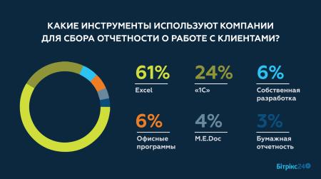 Исследование: Только 6% украинских предприятий активно используют CRM-системы, остальные ведут учет клиентов с помощью офисного/бухгалтерского ПО и бумаги