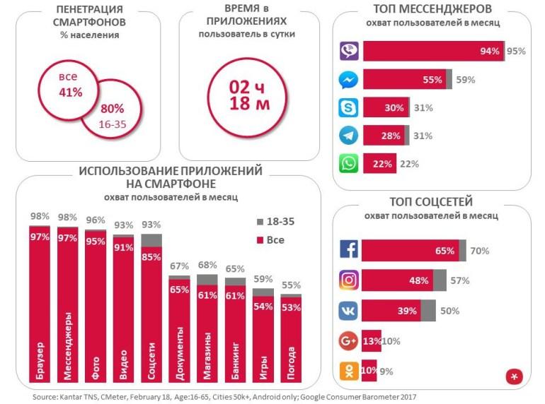 Исследование смартфон-аудитории Украины: проникновение 80% среди миллениалов, самые популярные приложения - браузер, Viber и Facebook