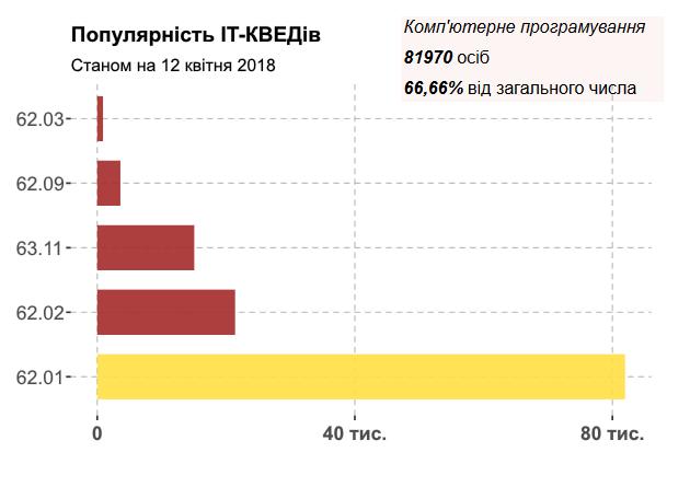 DOU.UA: По данным Минюста в Украине работает 123 тысячи IT-специалистов, оформленных как частные предприниматели (ФЛП)