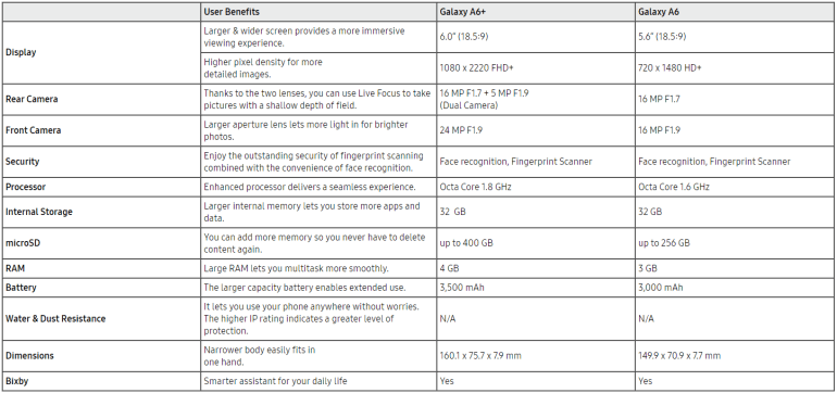 Samsung анонсировала смартфоны Galaxy A6 и Galaxy A6+ модельного ряда 2018 года стоимостью от €300