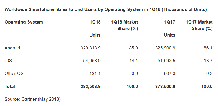 Gartner: Мировой рынок смартфонов вернулся к росту, в первом квартале было продано 384 млн смартфонов