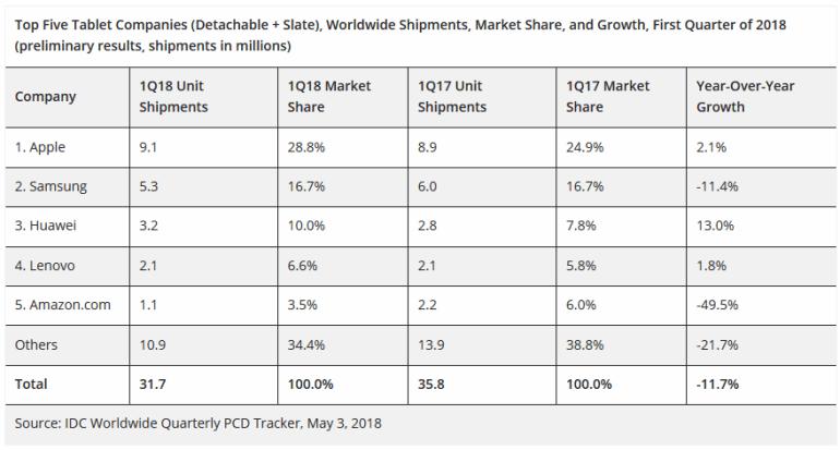 По данным IDC и Digitimes мировые продажи планшетов в первом квартале 2018 года побили новый антирекорд, составив порядка 32 млн штук