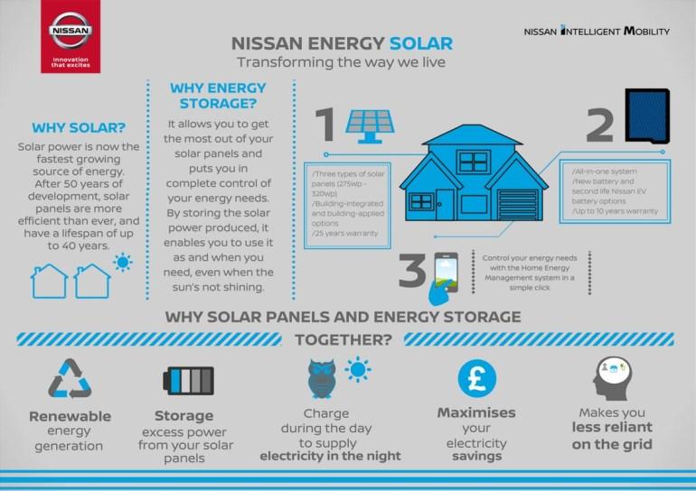 Nissan начал продавать в Великобритании энергетические системы все-в-одном Nissan Energy Solar, состоящие из солнечных панелей и батарей xStorage