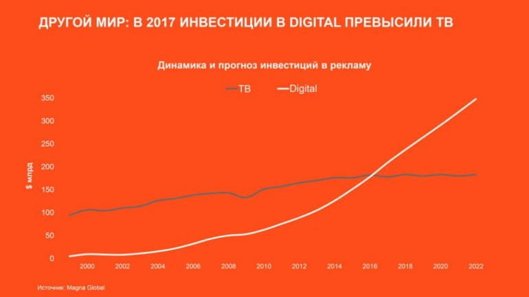 Исследование: Как цифровые технологии влияют на мир, Украину и население страны