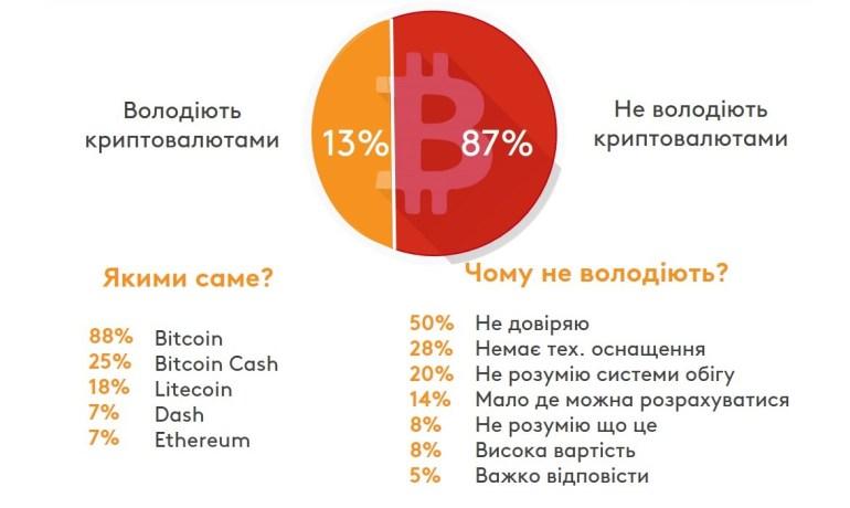 Исследование: Что украинцы знают о криптовалютах, какими владеют и что думают об их регулировании государством