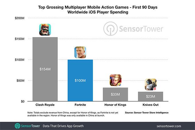 Fortnite для iOS принесла разработчикам более $100 млн всего за 90 дней в App Store