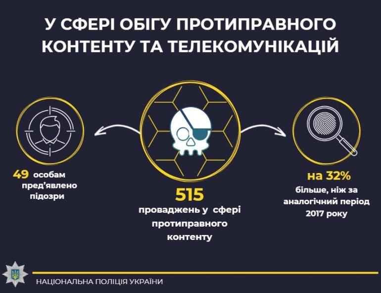 Киберполиция Украины отметила увеличение в 2018 году количества правонарушений в сфере платежных систем и кибербезопасности [инфографика]