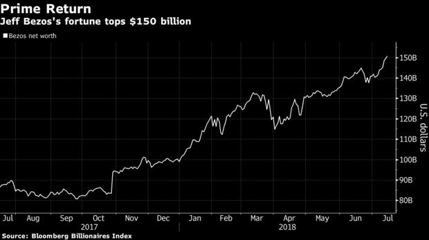Состояние Джеффа Безоса превысило $150 млрд. Он побил рекорд Билла Гейтса, став богатейшим человеком в современной истории