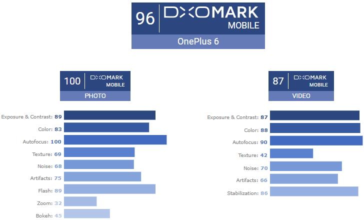Камера OnePlus 6 показала в DxOMark отличный результат в 96 баллов