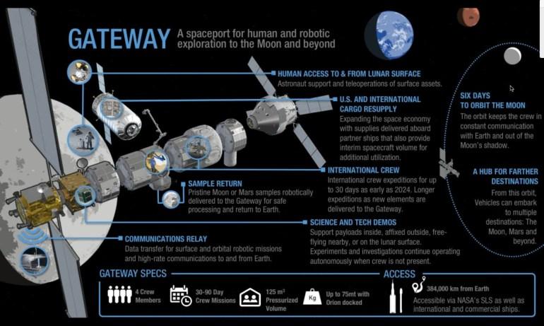 К 2024 году NASA планирует построить станцию на орбите Луны, а после 2026 года – отправлять астронавтов с нее на Луну и обратно