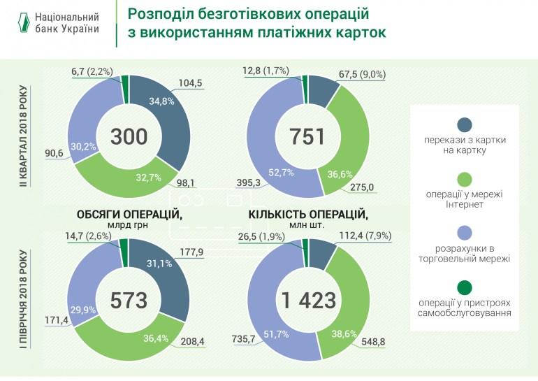 Национальный банк Украины расширил перечень публичной информации о рынке платежных карт [инфографика за первое полугодие 2018 года]