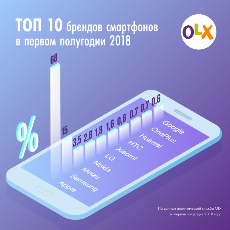 OLX опубликовал Топ 10 наиболее популярных смартфонов, в лидерах - Apple, Samsung и Meizu