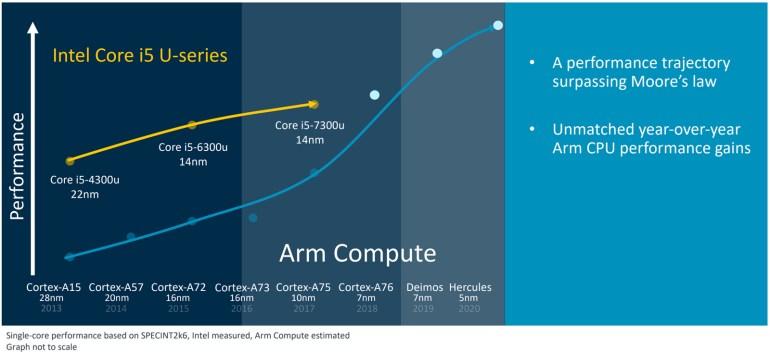 ARM: наши следующие процессорные архитектуры превзойдут в плане производительности мобильные чипы Intel