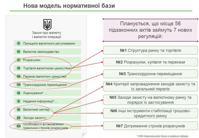 НБУ разрешит покупать иностранную валюту в онлайне
